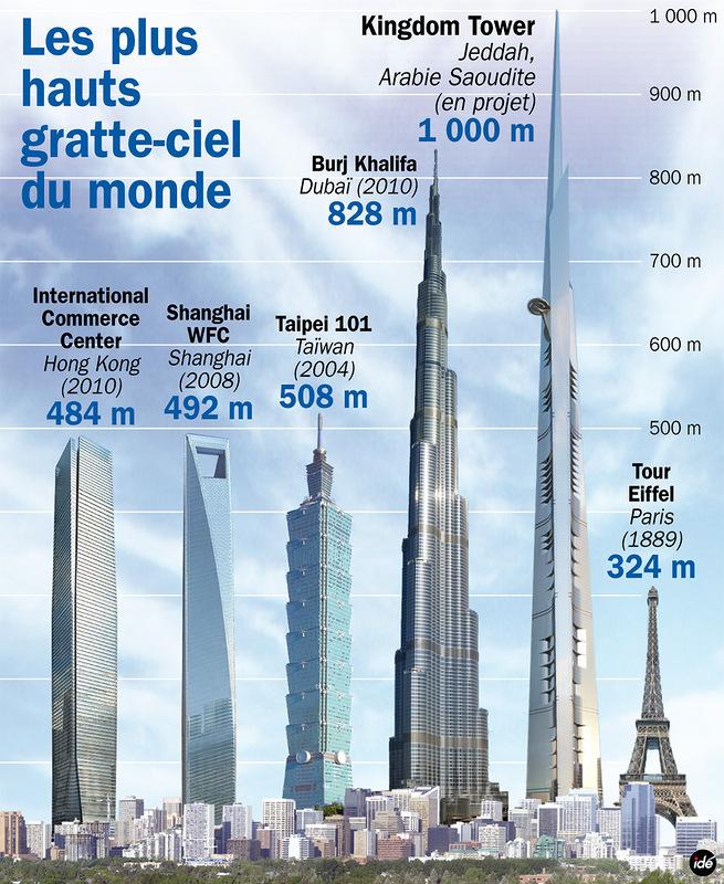 edificios mas altos