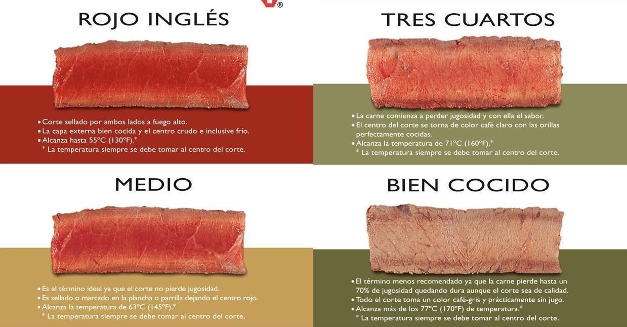 Terminos de coccion de la carne