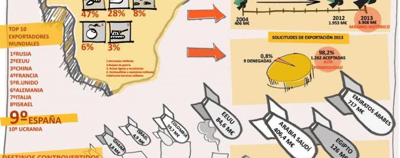 espana-de-los-principales-exportadores-de-armas
